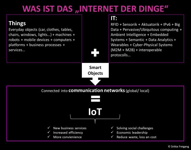 IoT_Grafik