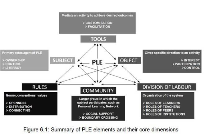 PLE Elements_Buchem